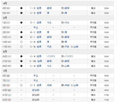 ハマスタDeNAの対阪神成績 0勝5敗←これ