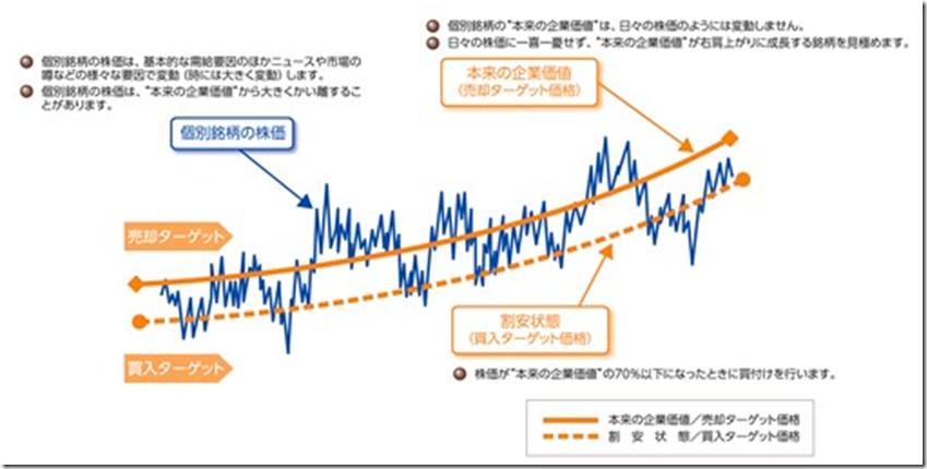 harrisassociates_chart