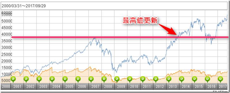 nvest_globalvalue_chart_ideconokyokasho