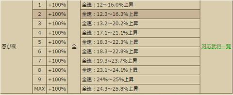 12-9-3