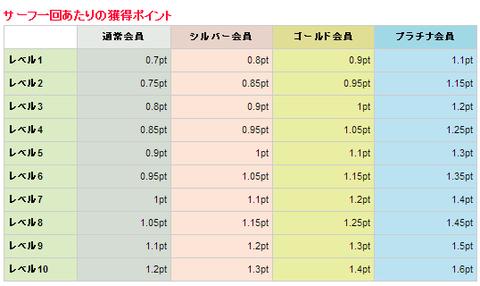 サーフ単価 5-14