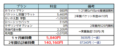 ソフトバンクiPhone 5c料金2