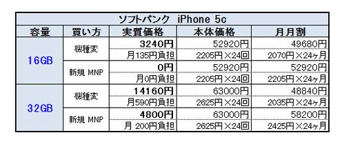 iPhone 5c料金一覧1