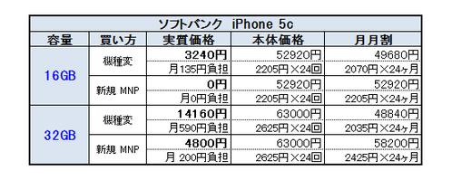 iPhone 5cソフトバンク料金