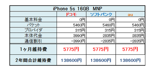 iPhone 5s比較5
