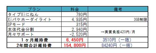 ARROWS NX F-01F料金3