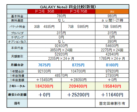 GALAXY Note3 料金2