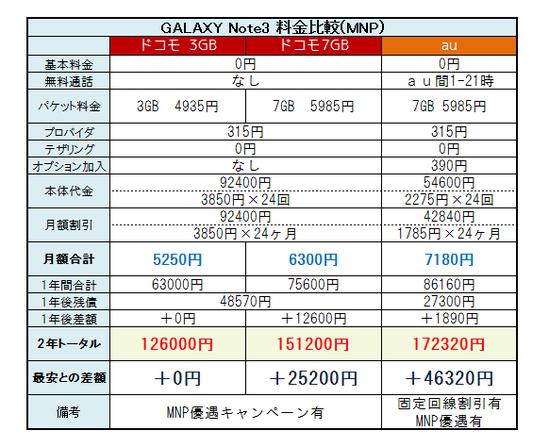 GALAXY Note3 料金3