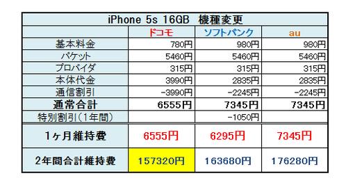 iPhone 5s比較6