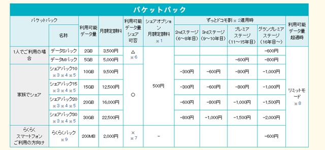 新料金プラン「カケホーダイ&パケあえる」   料金・割引   NTTドコモ (1)