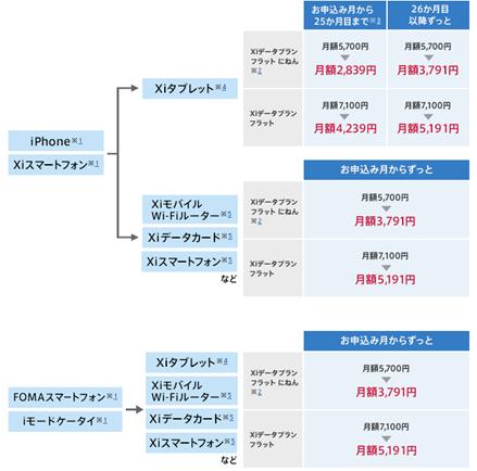 プラスXi割キャンペーン   料金・割引   NTTドコモ