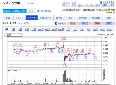 国内株式|SBI証券 (22)