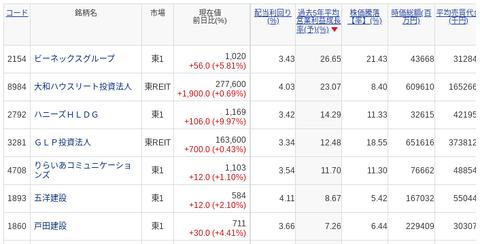 国内株式 SBI証券 (8)