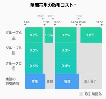 手数料   LINE証券 (1)