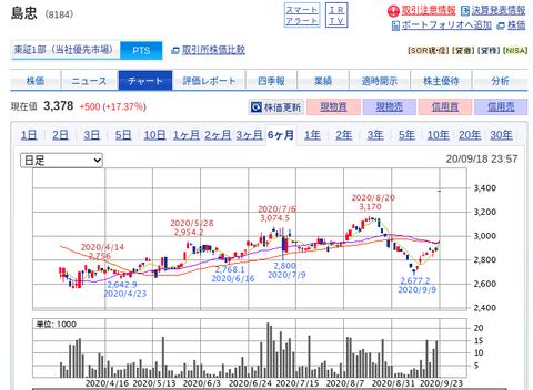 国内株式|SBI証券 (34)
