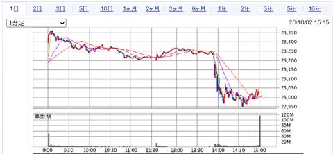 マーケット|SBI証券 (3)