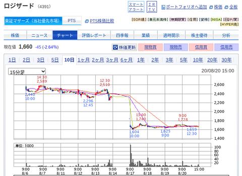 国内株式|SBI証券 (29)