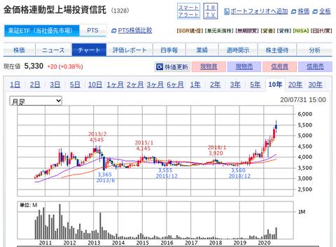 国内株式|SBI証券 (17)