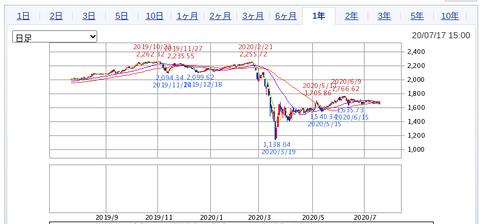 マーケット|SBI証券