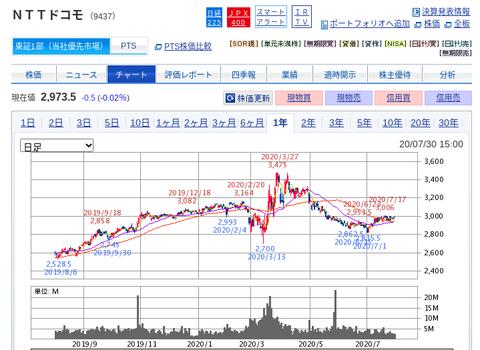 国内株式|SBI証券 (15)
