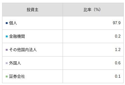 Fi主の状況|財務情報|スv.co.jp_ja_finance