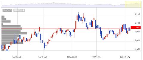 株式チャート|お客様サイト