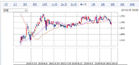 マーケット|SBI証券 (5)