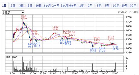 国内株式|SBI証券 (33)