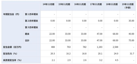 FireSho https___www.samty.co.jp_ir_stock_div