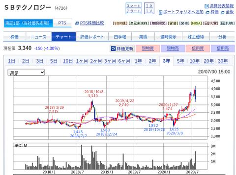 国内株式|SBI証券 (14)