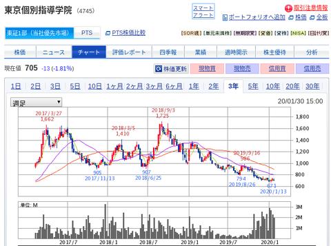 国内株式|SBI証券 (5)