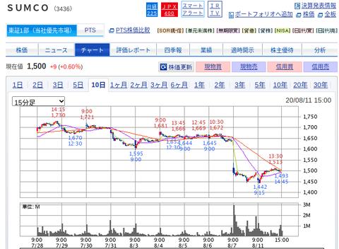 国内株式|SBI証券 (20)