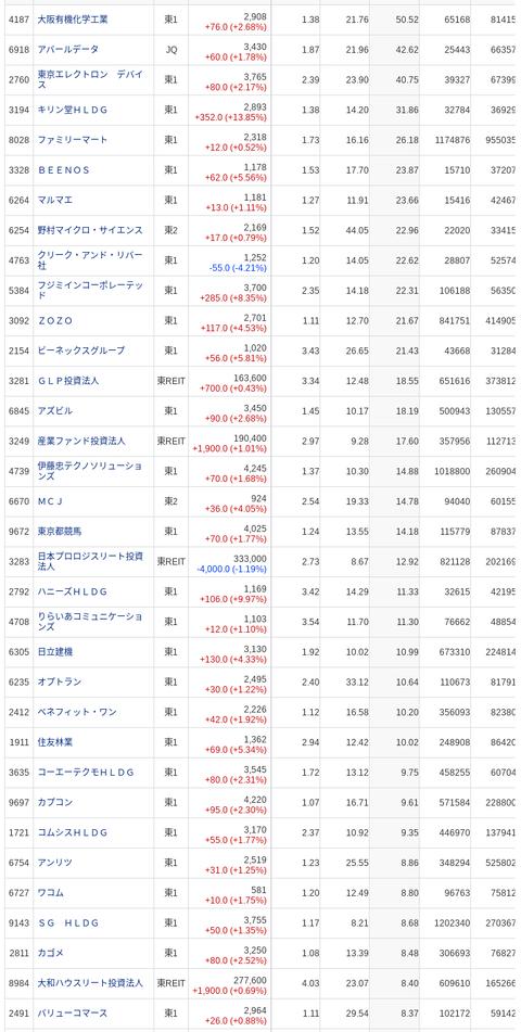 国内株式 SBI証券 (9)