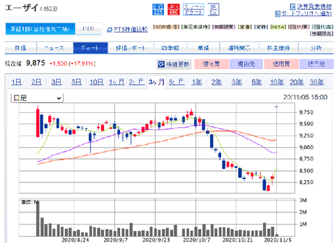 国内株式|SBI証券
