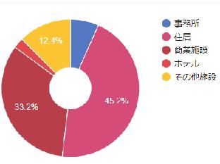 物件 - マリモ地方創生リート投資法人 - JAPAN-REIT.COM