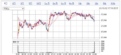 マーケット|SBI証券 (4)