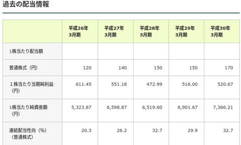 FireShot  - http___www.smfg.co.jp_investor_stock_divi