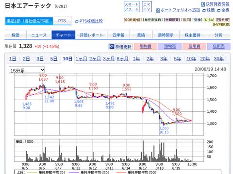 国内株式|SBI証券 (27)