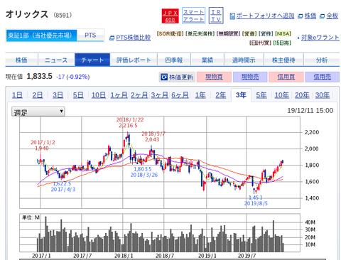 国内株式|SBI証券 (2)