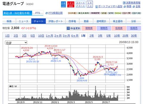 国内株式|SBI証券 (24)