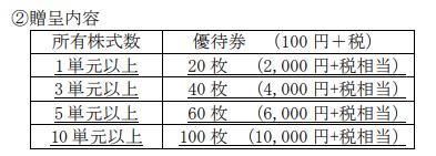 20200420キャンドゥ(2698)優待