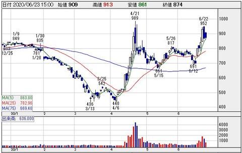 【7940】ウェーブロックHLDGSの株価の動きがおかしい!