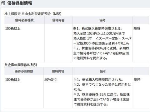 20191112福島銀行(8562)の株主優待画像