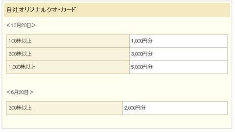 20191121東邦レマック(7422)優待画像