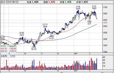 2月4%超え利回り【7811】中本パックス