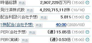 日産自(7201)ファンダメンタル