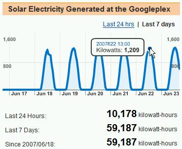Google Solar Panel Projectの発電量
