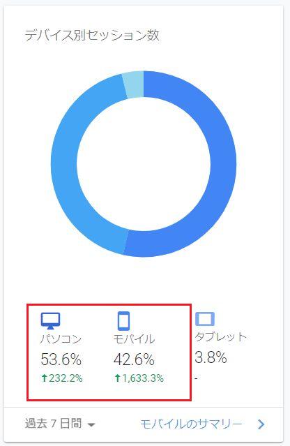 パソコンとスマホ閲覧者数が増加