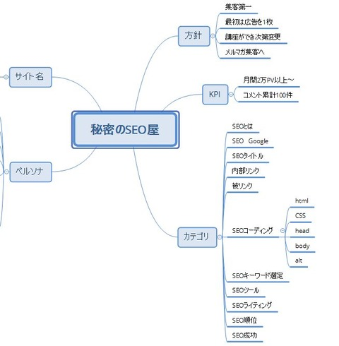 SEOに合わせたwebサイト設計図