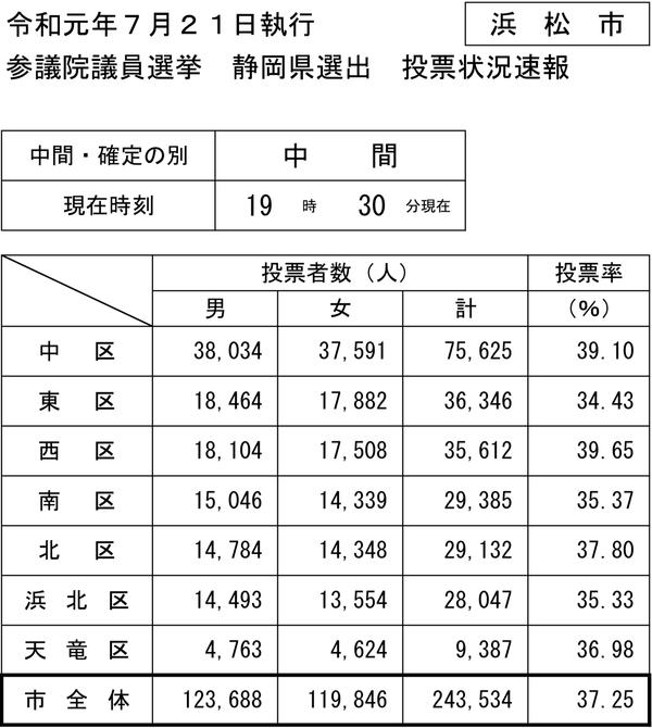 19時30分現在の浜松市参院選投票速報PDF